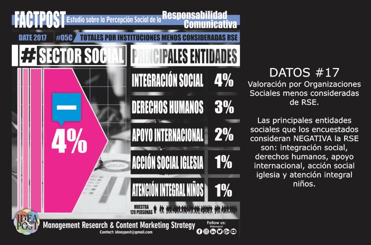 17-2017 VALOR NEGATIVO SECTOR SOCIAL RSE IDEAYPOST